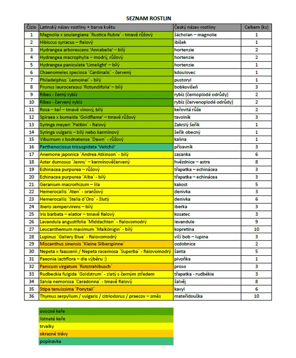 artgarden_seznam rostlin